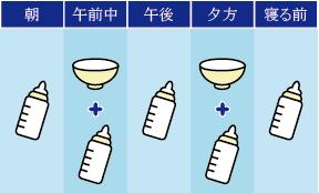 モグモグ期の離乳食